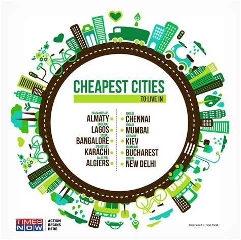 cheapest cities to live in the world these indian cities are among world s cheapest places to