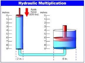 Hydraulic Brake System Animation Physics Principle Of The Hydraulic System Anjung Sains Makmal 3