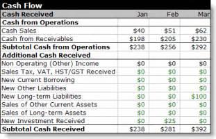 Interim Report Template cash flow breakdown