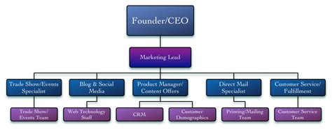 sales team structure template eight marketing organizational structures aviation
