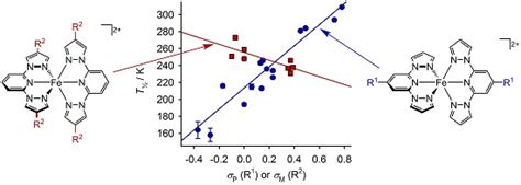crossover design residual effect crystals free full text the effect of ligand design on