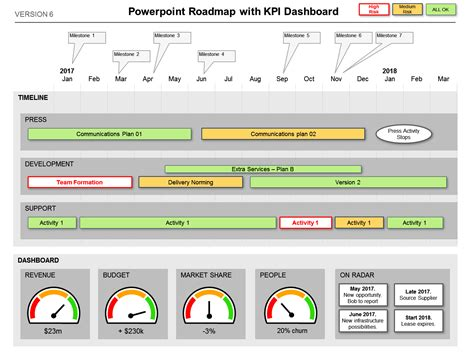 Dashboard Highlights Kpi The Status Swiss Army Knife Powerpoint Project Status Dashboard Template