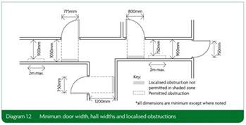 minimum width section 1 category 1 visitable dwellings