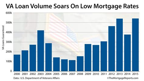 va loan program mortgages for vets hit a 21 year best
