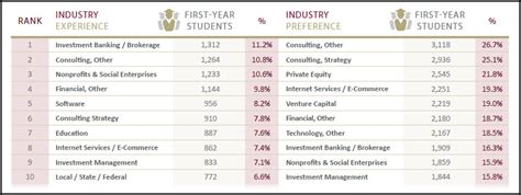 Top Mba Focuses by Top 10 Industry Experiences And Industry Preferences Of