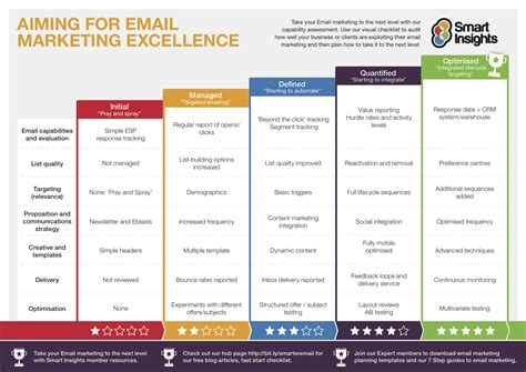 24 email marketing tips to improve ctr smart insights