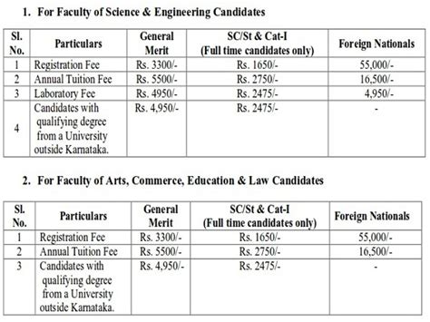 Indian Academy Mba Fee Structure by Bangalore Announced Fee Structure For Ph D