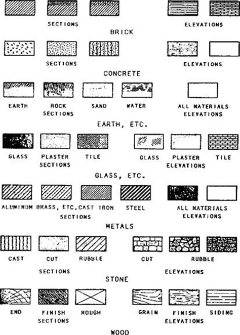 architectural floor plan symbols floor plan elevations symbols cerca con google