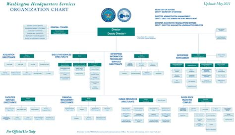 Beautiful National Organization Of Church Security And Safety Management #3: WHS-OrganizationalChart2011.jpg