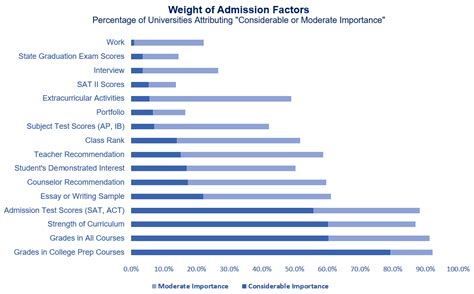 Mba Admissions Most Important Factors by How Important Are Personal Statements Educational