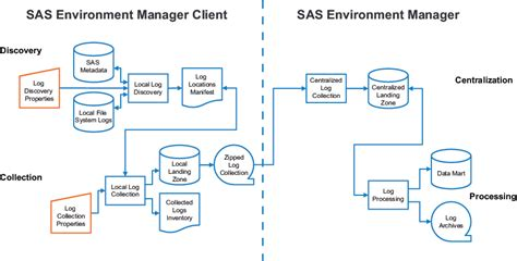 working with the apm etl sas r environment manager 2 5 user s guide second edition