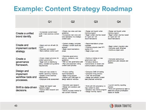 seo roadmap template exle content strategy roadmap 43