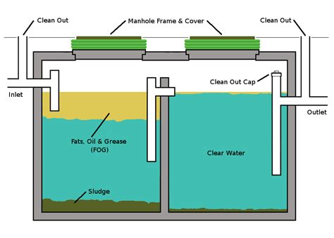 Septic Tank Plumbing Diagram by Redstone Lake Cottagers Association