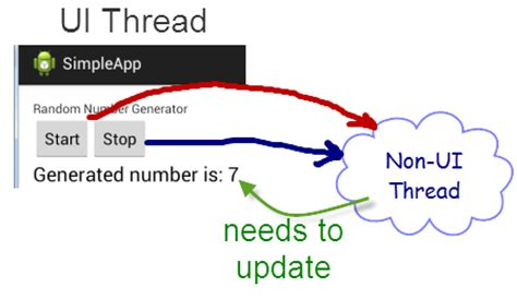 thread android android non ui to ui thread communications part 2 of 5 intertech