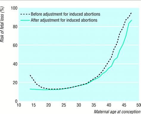ab wann sieht eine schwangerschaft wie hoch ist das risiko f 252 r eine fehlgeburt