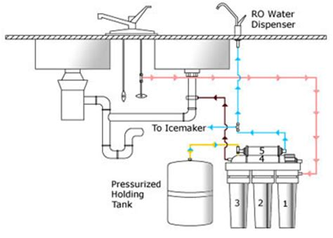 osmosis system diagram ro 90 ultimate high output 90 gpd the sink