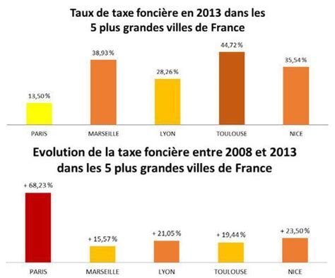 Impots Locaux Location Meublée by Taxe Fonci 232 Re La Plus 233 Lev 233 E Et La Plus Faible De