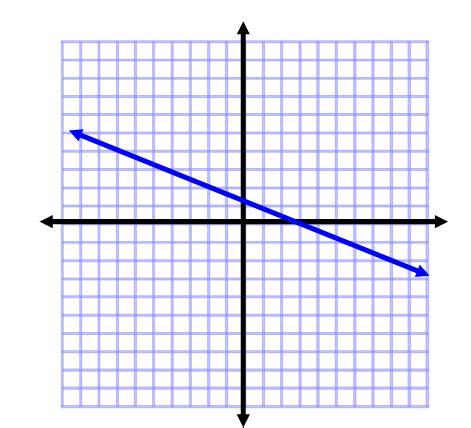 line test vertical line test practice