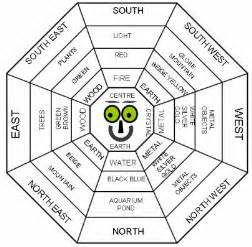 Feng Shui Garden Layout 345 Best Images About Feng Shui On Feng Shui Tips Your And Money Tips