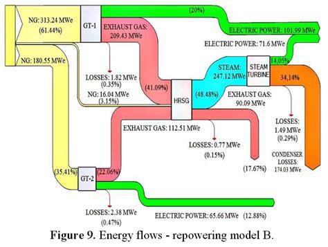diagram of energy conservation energy efficiency sankey diagrams
