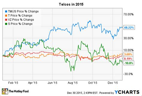 mobile stock charts can t mobile stock keep climbing in 2016 the motley fool