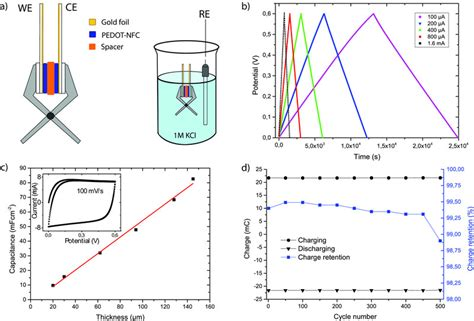 charge on each electrode capacitor supercapacitor cell and three electrode electrochemical