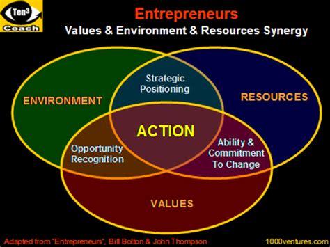 design entrepreneur meaning entrepreneur attributes definition character what