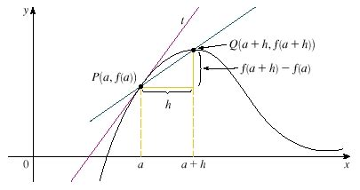 slope of a line between two points on a function examples