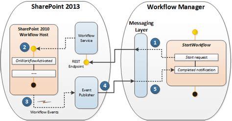 workflows in sharepoint verwenden workflow interop f 252 r sharepoint 2013