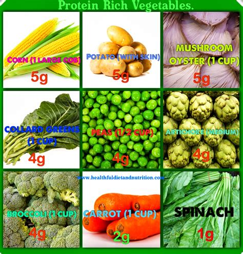protein vegetables high protein fruits and vegetables with high protein