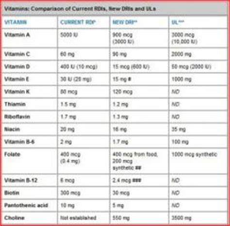 Vitamin B12 Ul what is rda