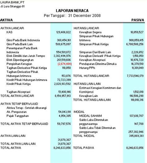 laporan keuangan  unsur unsurnya gudang artikel