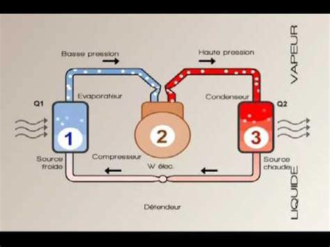 Avis Pompe A Chaleur 4262 by Dd3 4 Diagramme Enthalpique Cycle Frigorifique Cop Froid
