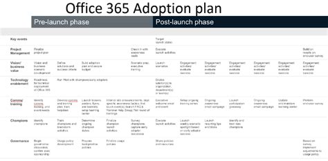7 steps to developing office365 roadmap for your