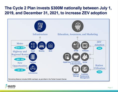 electrify america cycle   million  ev investment plan released