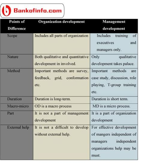 Difference Between Mba And Orgganizational Management by 1000 Images About Organizational Behavior On