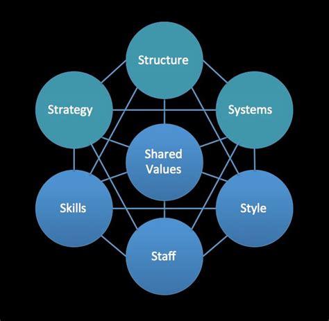 Management Strategic 5 In 1 8 65 best management strategic planning images on