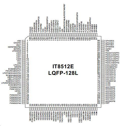 Io Ite It8528e It8528 view datasheet