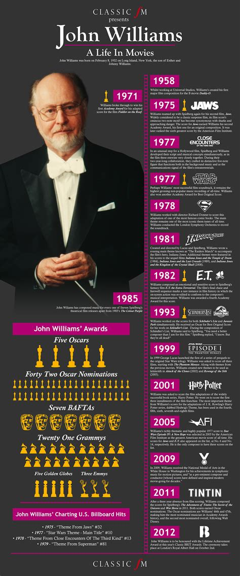 biography film music john williams s life in movies infographic classic fm