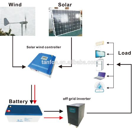 dust in the wind hybrids total energy cost hybridcars supplier 1mw wind generator 1mw wind generator wholesale