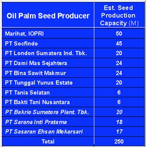 Daftar Minyak Kelapa Sawit the palm planters memilih benih kelapa sawit