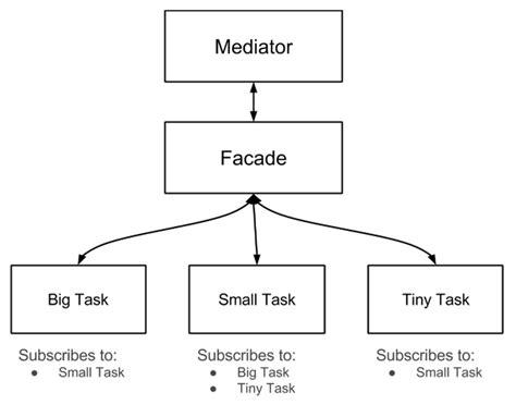 javascript module pattern stack overflow javascript managing hierarchical tasks with module