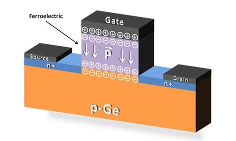 ferroelectric ram fefet to extend s ee times