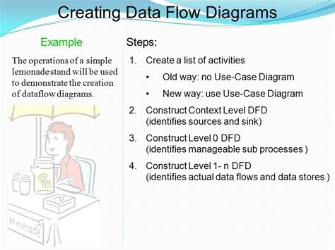 create data flow diagram dfd exles ppt