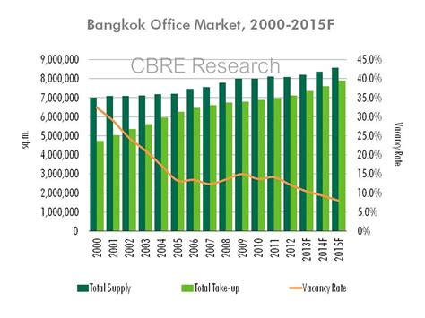 Office Graph Rent Bangkok Office Office Tenants Expansion Plan