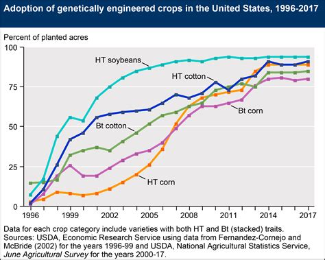 Mba In Biotechnology Usa by Usda Ers Recent Trends In Ge Adoption