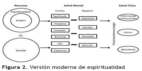 conexiones espirituales como encontrar la espiritualidad a traves de todas las relaciones en su vida spanish edition la importancia de la dimensi 243 n espiritual humana como