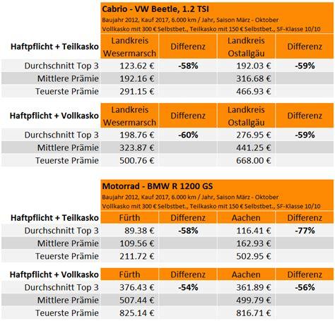 Kfz Versicherung K Ndigen Saisonkennzeichen by Saisonkennzeichen Bei Cabrio Und Co Jetzt Versicherung