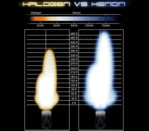blog hid lights xenon headlights led conversion kits