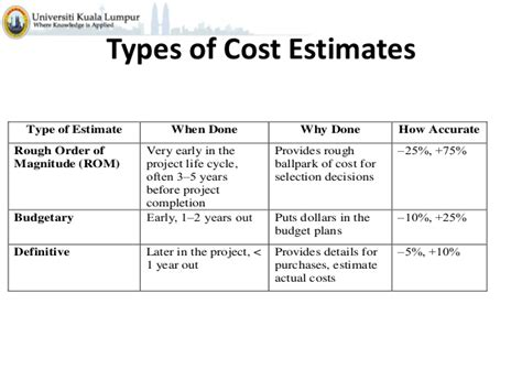 three types of construction estimating techniques apex project management c8 cost estimation and budgeting